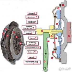Система сцепления автомобиля